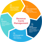 revenue cycle management image 1 removebg preview