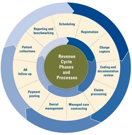 Healthcare Revenue Cycle